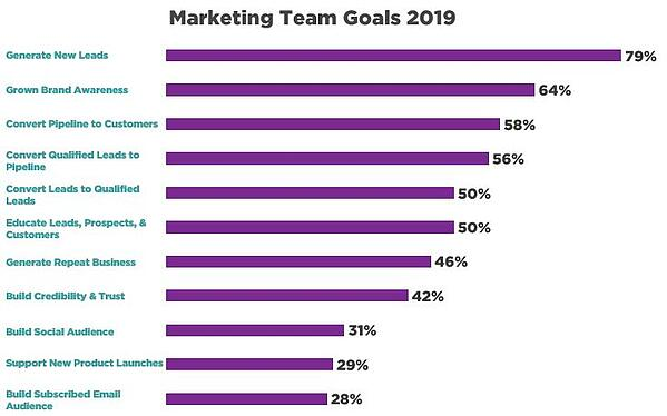 Marketing Team Goals 2019