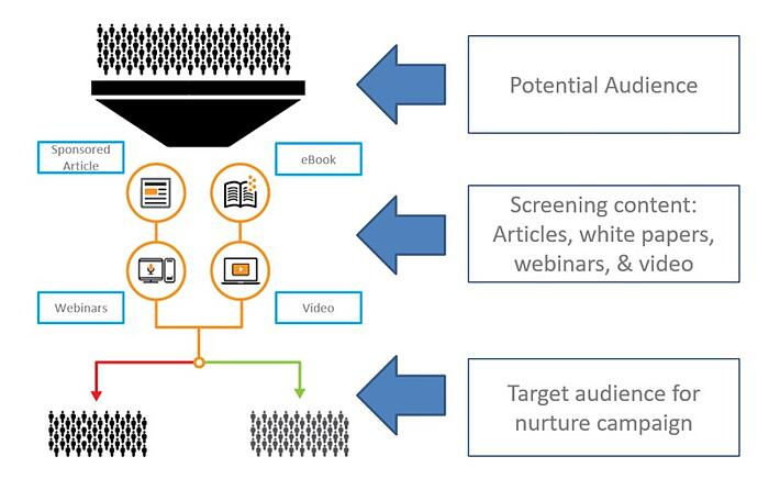 A diagram of how to screen contacts using content for lead nurturing