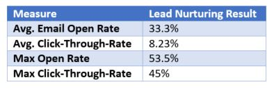 Lead Nurturing Email Engagement Results