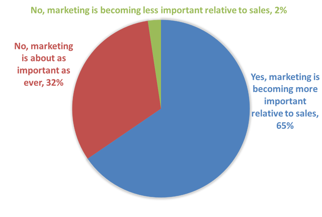The Importance of Marketing 2017 Engineering Marketers Budget Plan Results.png