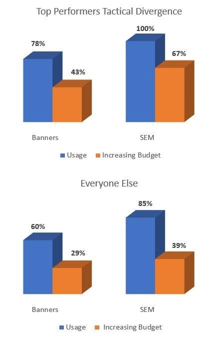 Tactics of Top Performing Marketers
