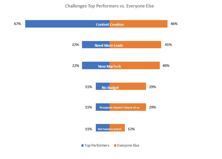 Challenges of Top Performing Marketers