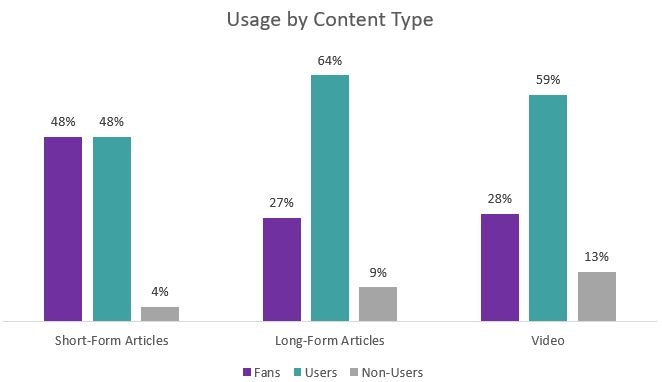 Usage By Content Type