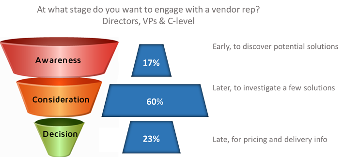 What stage do you want to engage with a vendor rep.png