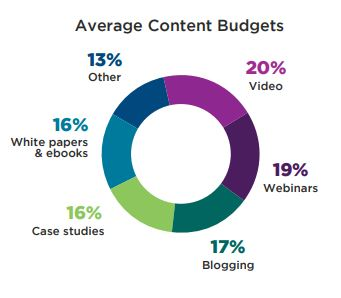 Content Budgets