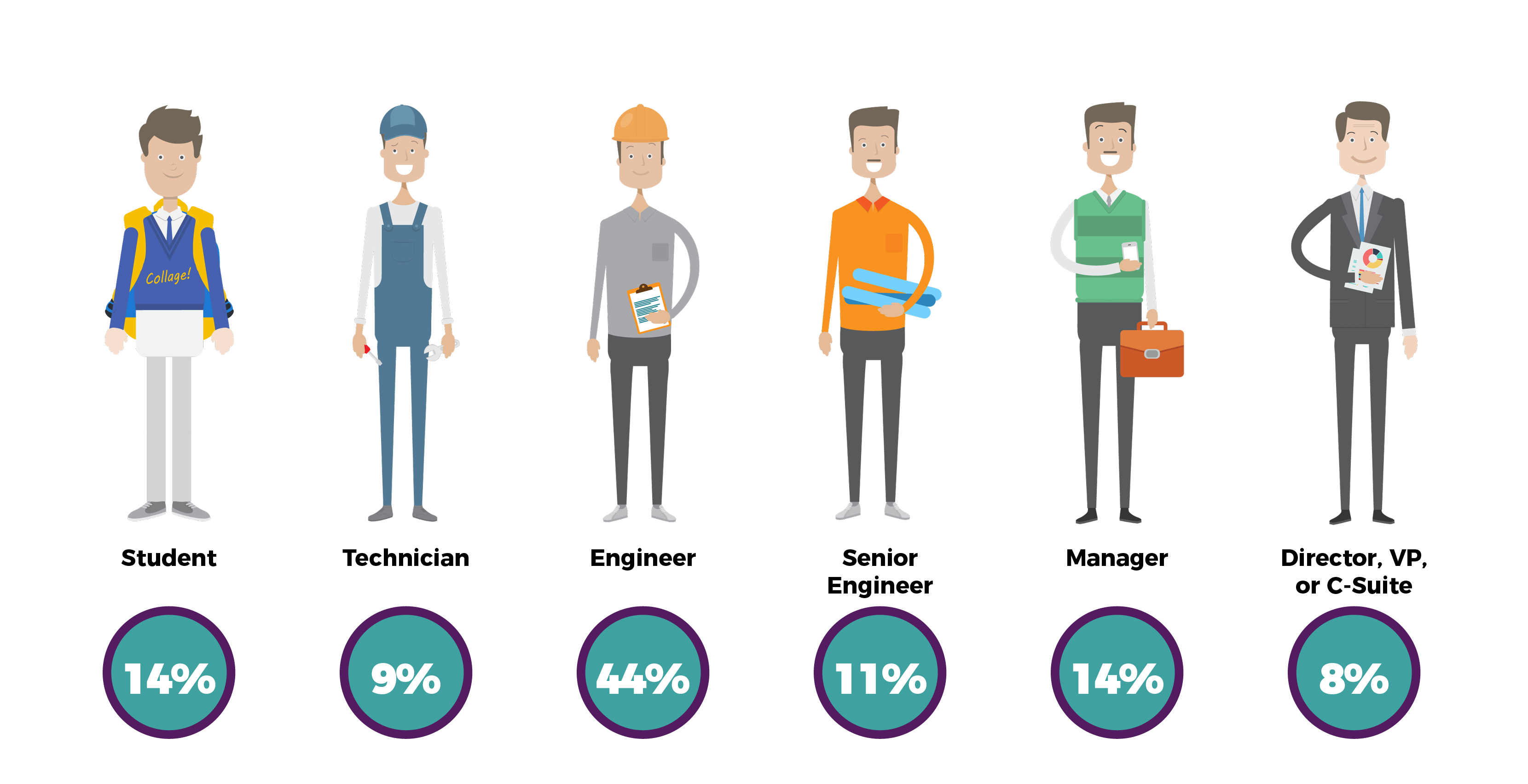 Engineering.com Job Role Data