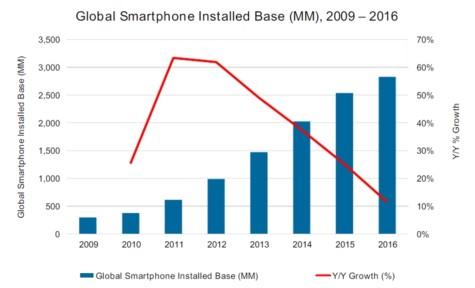 Global Smartphone Installed Based 2009-2016.jpg