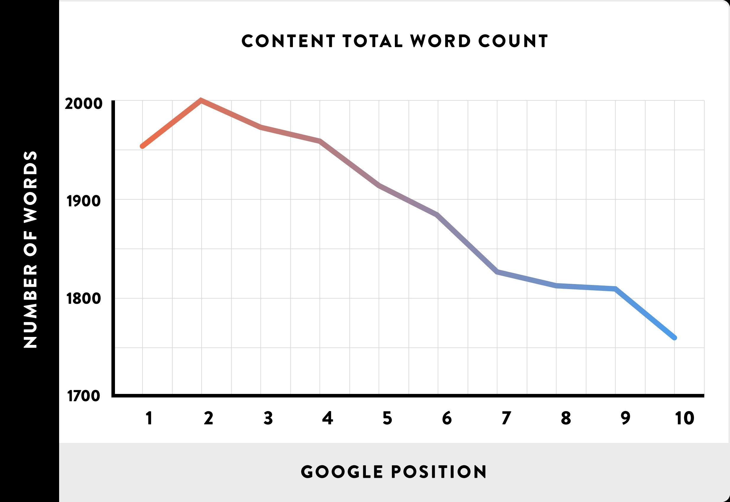 SEO Number of Words x Google Position
