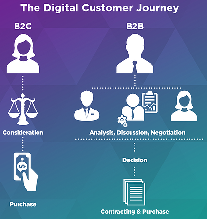 The Digital Customer Journey B2C vs B2B