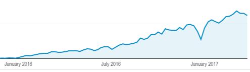 Growing Traffic.png